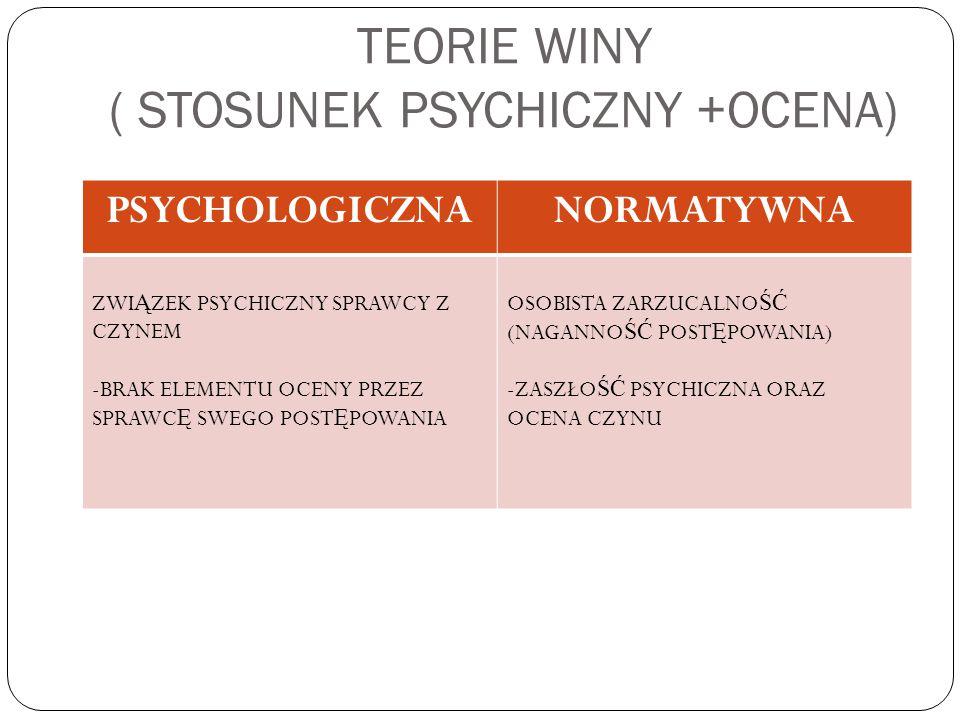 TEORIE WINY ( STOSUNEK PSYCHICZNY +OCENA) PSYCHOLOGICZNANORMATYWNA ZWI Ą ZEK PSYCHICZNY SPRAWCY Z CZYNEM -BRAK ELEMENTU OCENY PRZEZ SPRAWC Ę SWEGO POS
