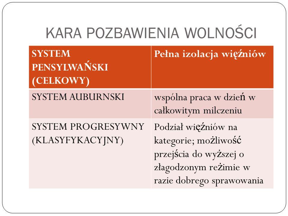 KARA POZBAWIENIA WOLNOŚCI SYSTEM PENSYLWA Ń SKI (CELKOWY) Pełna izolacja wi ęź niów SYSTEM AUBURNSKIwspólna praca w dzie ń w całkowitym milczeniu SYST