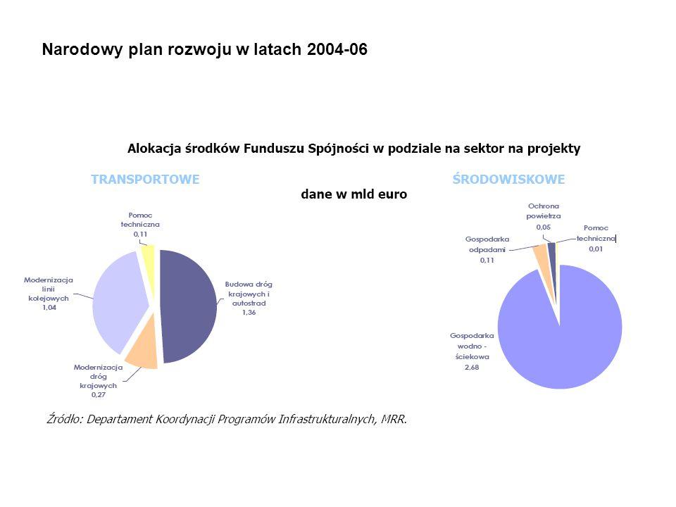 Narodowy plan rozwoju w latach 2004-06