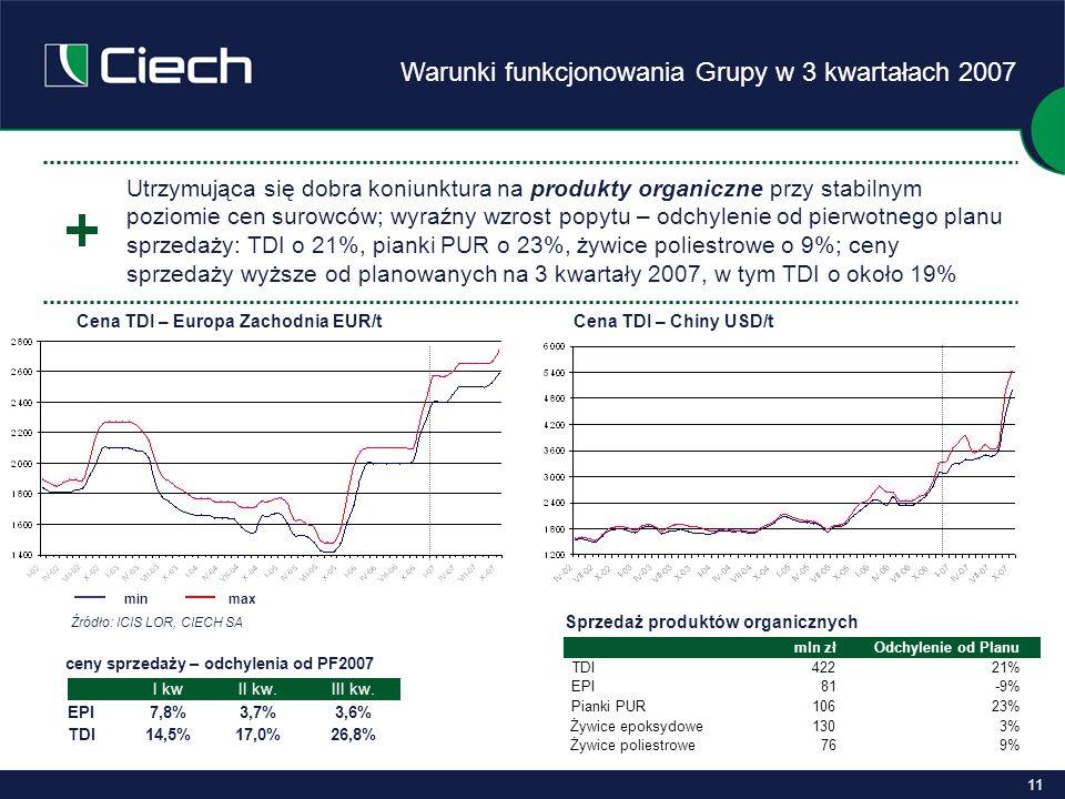 11 Warunki funkcjonowania Grupy w 3 kwartałach 2007 Utrzymująca się dobra koniunktura na produkty organiczne przy stabilnym poziomie cen surowców; wyraźny wzrost popytu – odchylenie od pierwotnego planu sprzedaży: TDI o 21%, pianki PUR o 23%, żywice poliestrowe o 9%; ceny sprzedaży wyższe od planowanych na 3 kwartały 2007, w tym TDI o około 19% ceny sprzedaży – odchylenia od PF2007 Cena TDI – Europa Zachodnia EUR/tCena TDI – Chiny USD/t I kwII kw.III kw.