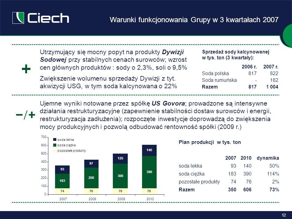 12 Warunki funkcjonowania Grupy w 3 kwartałach 2007 Ujemne wyniki notowane przez spółkę US Govora; prowadzone są intensywne działania restrukturyzacyjne (zapewnienie stabilności dostaw surowców i energii, restrukturyzacja zadłużenia); rozpoczęte inwestycje doprowadzą do zwiększenia mocy produkcyjnych i pozwolą odbudować rentowność spółki (2009 r.) Utrzymujący się mocny popyt na produkty Dywizji Sodowej przy stabilnych cenach surowców; wzrost cen głównych produktów : sody o 2,3%, soli o 9,5% Zwiększenie wolumenu sprzedaży Dywizji z tyt.