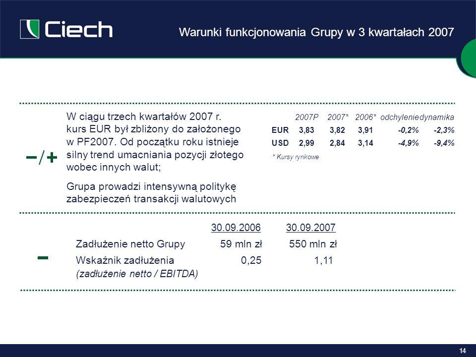 14 * Kursy rynkowe 2007P2007*2006*odchyleniedynamika EUR3,833,823,91-0,2%-2,3% USD2,992,843,14-4,9%-9,4% W ciągu trzech kwartałów 2007 r.