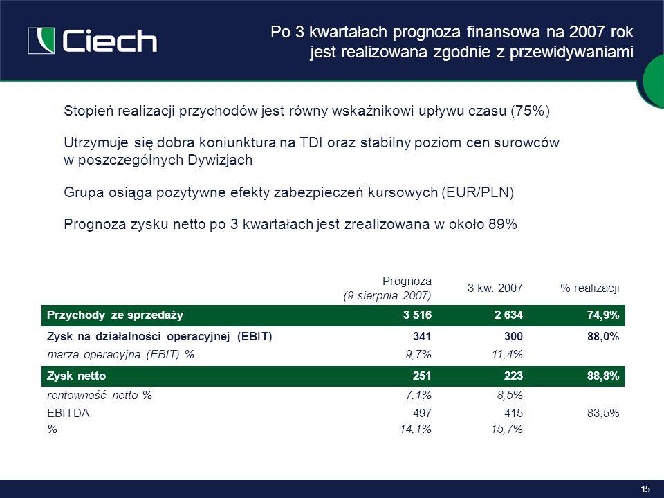 15 Stopień realizacji przychodów jest równy wskaźnikowi upływu czasu (75%) Utrzymuje się dobra koniunktura na TDI oraz stabilny poziom cen surowców w poszczególnych Dywizjach Grupa osiąga pozytywne efekty zabezpieczeń kursowych (EUR/PLN) Prognoza zysku netto po 3 kwartałach jest zrealizowana w około 89% Prognoza (9 sierpnia 2007) 3 kw.
