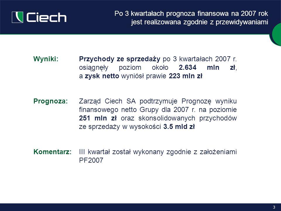 4 Komentarz c.d.:W spółkach Grupy w III kwartale przeprowadzone zostały planowane postoje i remonty – skutek: niższe przychody ze sprzedaży Zachem: instalacja epichlorohydryny 4 tyg.