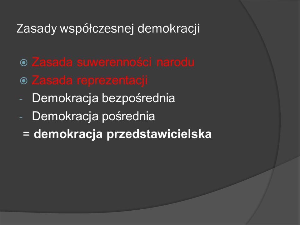 Zasady współczesnej demokracji  Zasada suwerenności narodu  Zasada reprezentacji - Demokracja bezpośrednia - Demokracja pośrednia = demokracja przed