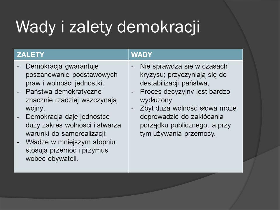 Wady i zalety demokracji ZALETYWADY -Demokracja gwarantuje poszanowanie podstawowych praw i wolności jednostki; -Państwa demokratyczne znacznie rzadzi