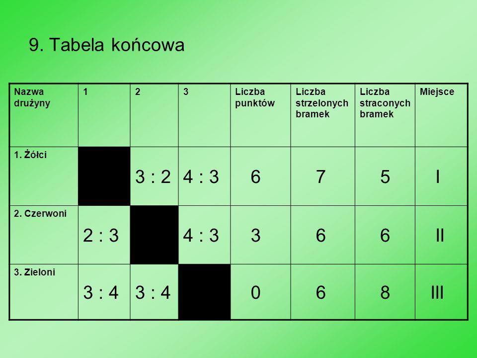 9. Tabela końcowa Nazwa drużyny 123Liczba punktów Liczba strzelonych bramek Liczba straconych bramek Miejsce 1. Żółci 3 : 24 : 3 6 7 5 I 2. Czerwoni 2