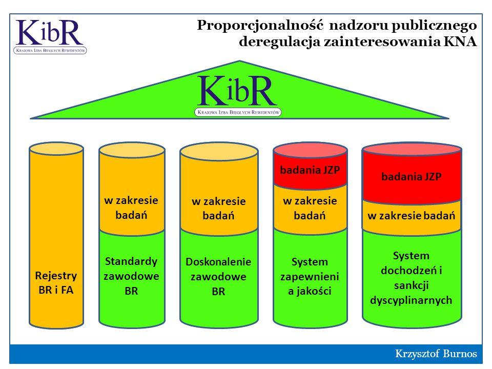 Proporcjonalność nadzoru publicznego deregulacja zainteresowania KNA Standardy zawodowe BR 13 w zakresie badań Rejestry BR i FA Doskonalenie zawodowe BR System zapewnieni a jakości System dochodzeń i sankcji dyscyplinarnych w zakresie badań badania JZP w zakresie badań badania JZP Rejestry BR i FA Krzysztof Burnos