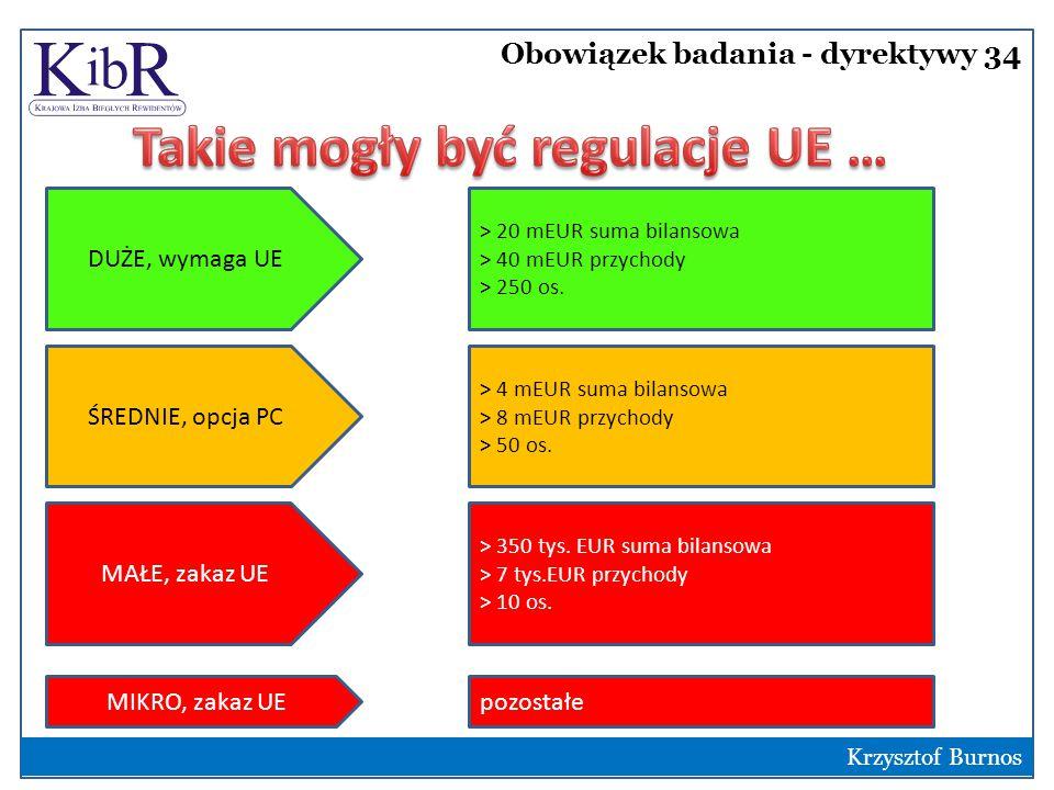 Obowiązek badania - dyrektywy 34 2 Krzysztof Burnos DUŻE, wymaga UE ŚREDNIE, opcja PC MAŁE, zakaz UE > 20 mEUR suma bilansowa > 40 mEUR przychody > 250 os.