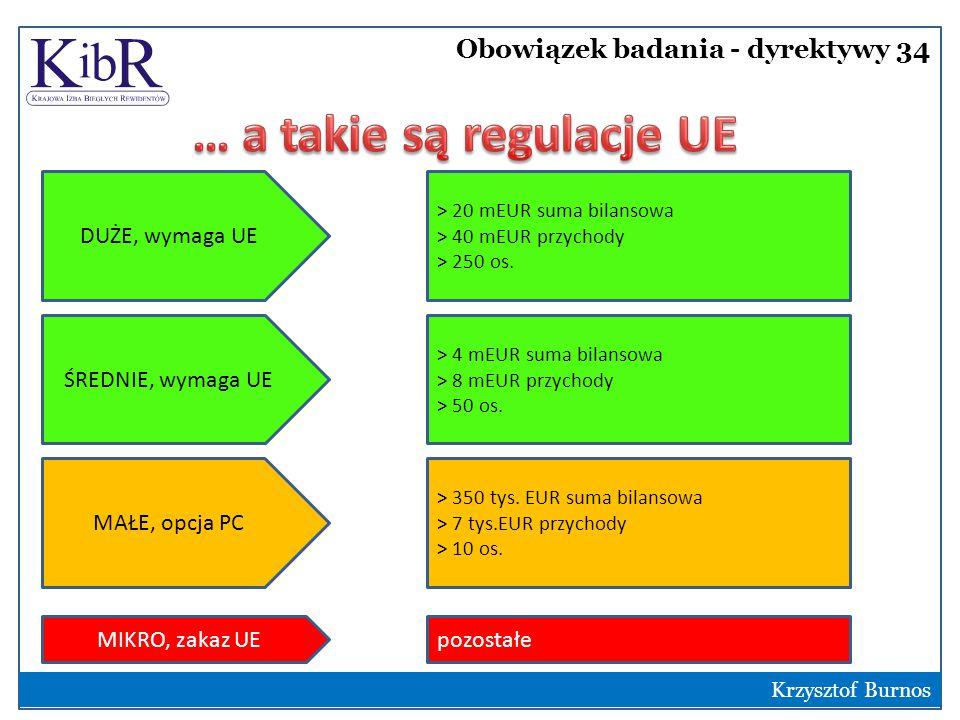 Obowiązek badania - dyrektywy 34 3 Krzysztof Burnos DUŻE, wymaga UE ŚREDNIE, wymaga UE MAŁE, opcja PC > 20 mEUR suma bilansowa > 40 mEUR przychody > 250 os.