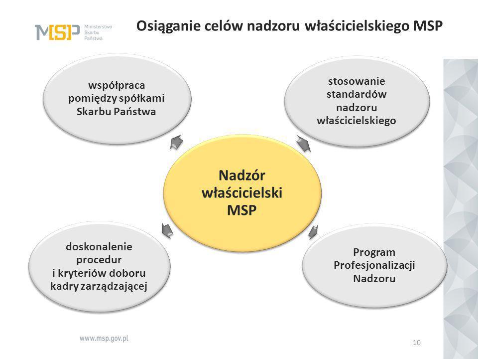Osiąganie celów nadzoru właścicielskiego MSP 10 Nadzór właścicielski MSP stosowanie standardów nadzoru właścicielskiego Program Profesjonalizacji Nadz