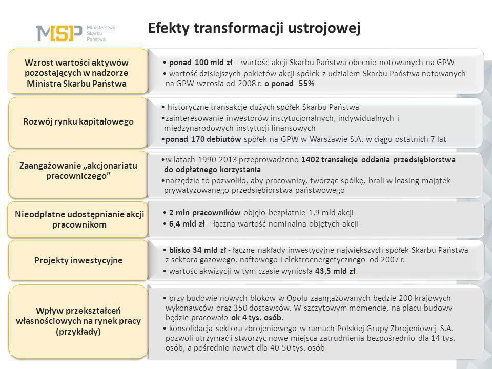 5 Efekty transformacji ustrojowej Nieodpłatne udostępnianie akcji pracownikom 2 mln pracowników objęło bezpłatnie 1,9 mld akcji 6,4 mld zł – łączna wa