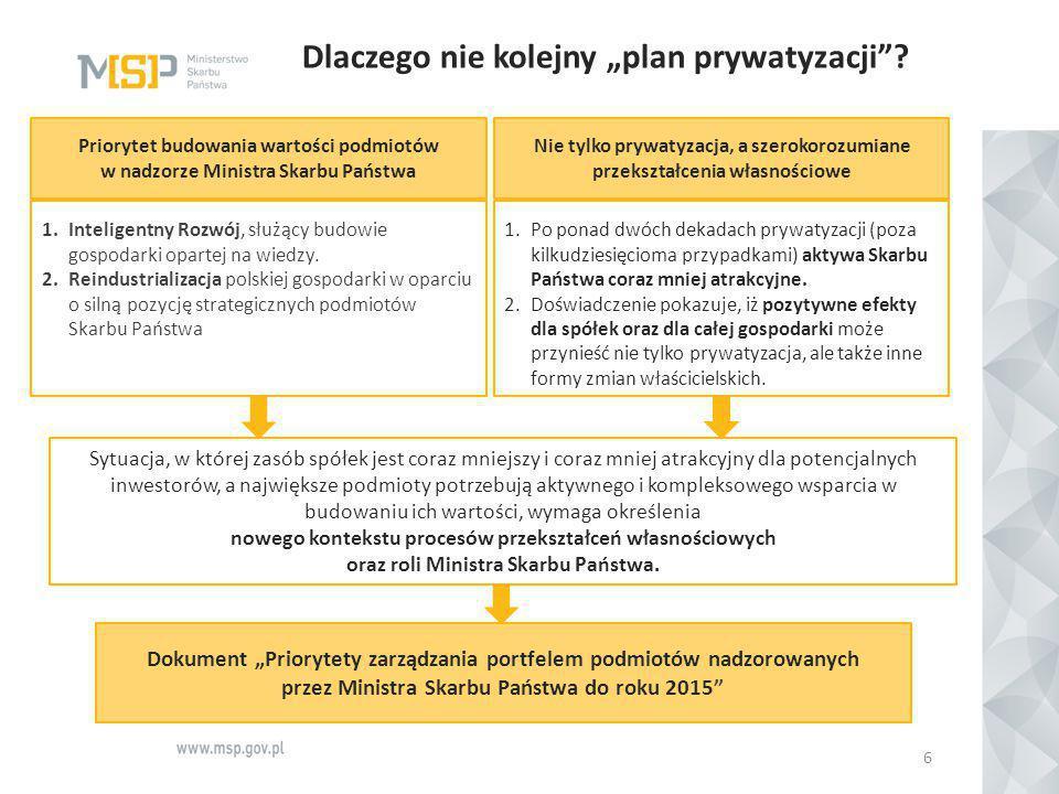 """""""Priorytety… - założenia 7 Dokument """"Priorytety zarządzania portfelem podmiotów nadzorowanych przez Ministra Skarbu Państwa stanowi opis priorytetów i kierunkowych działań Ministra Skarbu Państwa do roku 2015, w obszarze zarządzania nadzorowanymi podmiotami, poprzez: Budowanie wartości aktywów Optymalizacja zasobów Skarbu Państwa Profesjonalizacja Nadzoru Właścicielskiego Polityka dywidendowa Współpraca ze środowiskiem naukowo- badawczym Program Inwestycje Polskie Współpraca inwestycyjna pomiędzy spółkami SP Prywatyzacja KomunalizacjaKonsolidacja"""