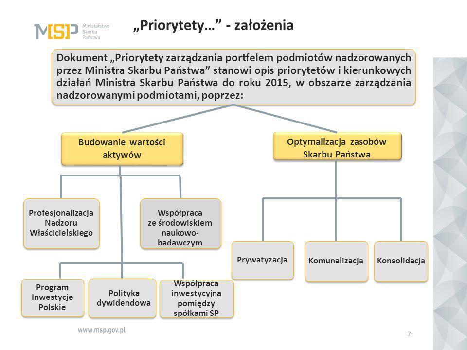 """""""Priorytety…"""" - założenia 7 Dokument """"Priorytety zarządzania portfelem podmiotów nadzorowanych przez Ministra Skarbu Państwa"""" stanowi opis priorytetów"""