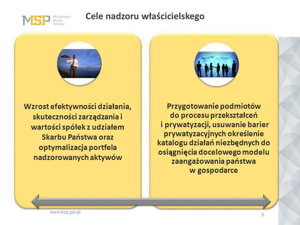 Cele nadzoru właścicielskego 9 Wzrost efektywności działania, skuteczności zarządzania i wartości spółek z udziałem Skarbu Państwa oraz optymalizacja