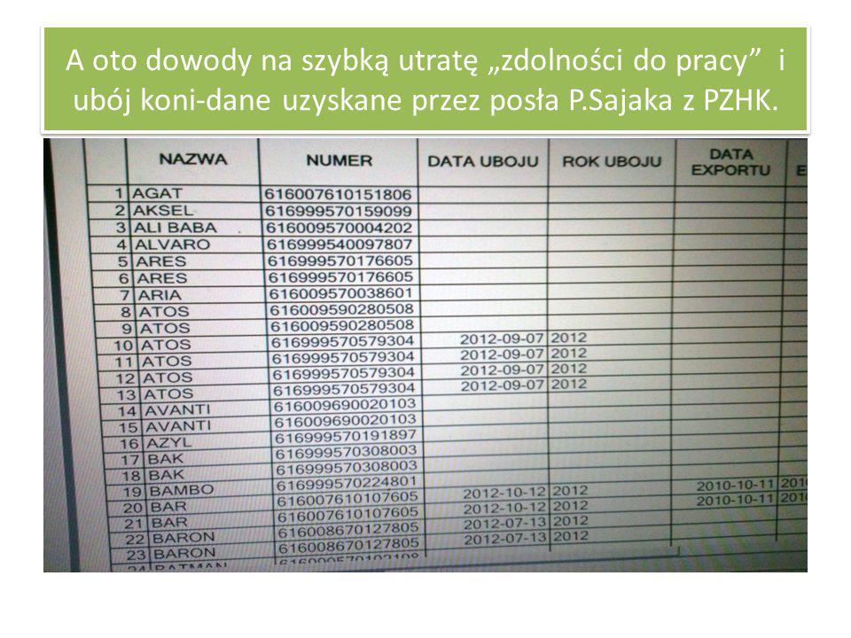 """A oto dowody na szybką utratę """"zdolności do pracy"""" i ubój koni-dane uzyskane przez posła P.Sajaka z PZHK."""