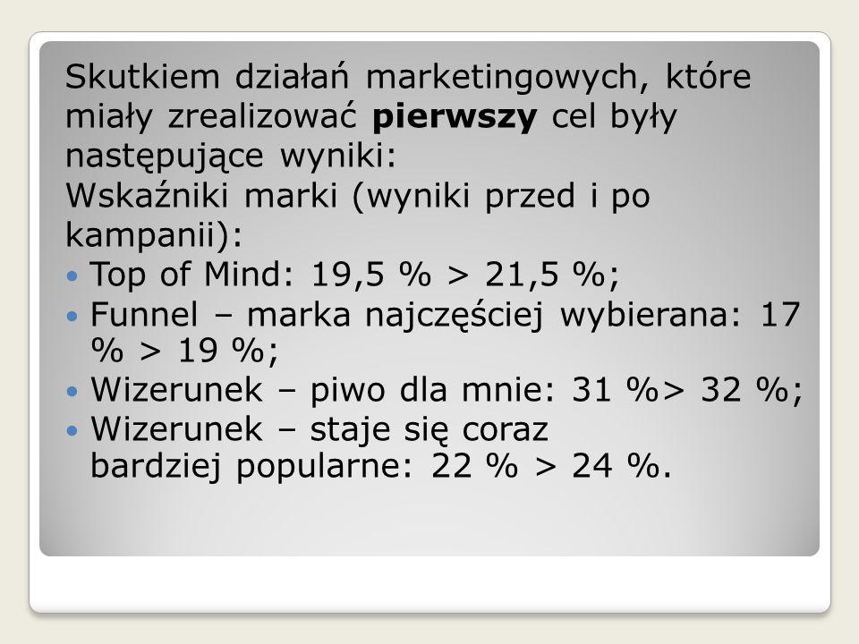 Skutkiem działań marketingowych, które miały zrealizować pierwszy cel były następujące wyniki: Wskaźniki marki (wyniki przed i po kampanii): Top of Mi