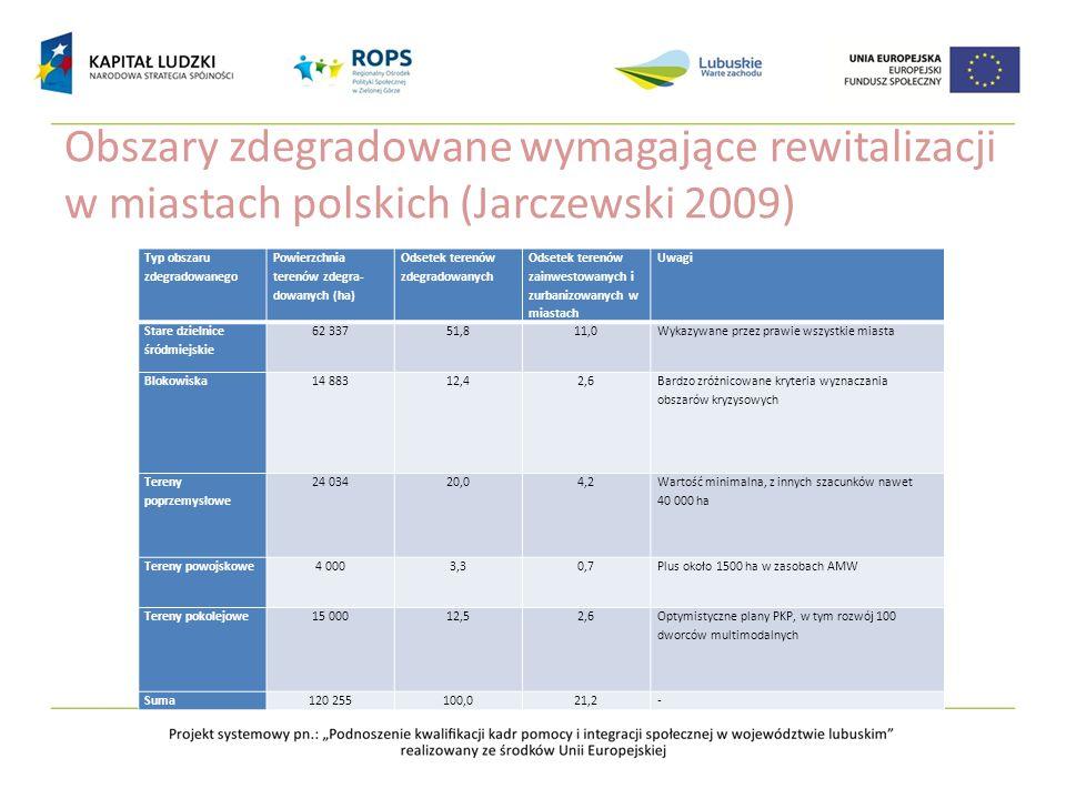 Obszary zdegradowane wymagające rewitalizacji w miastach polskich (Jarczewski 2009) Typ obszaru zdegradowanego Powierzchnia terenów zdegra- dowanych (