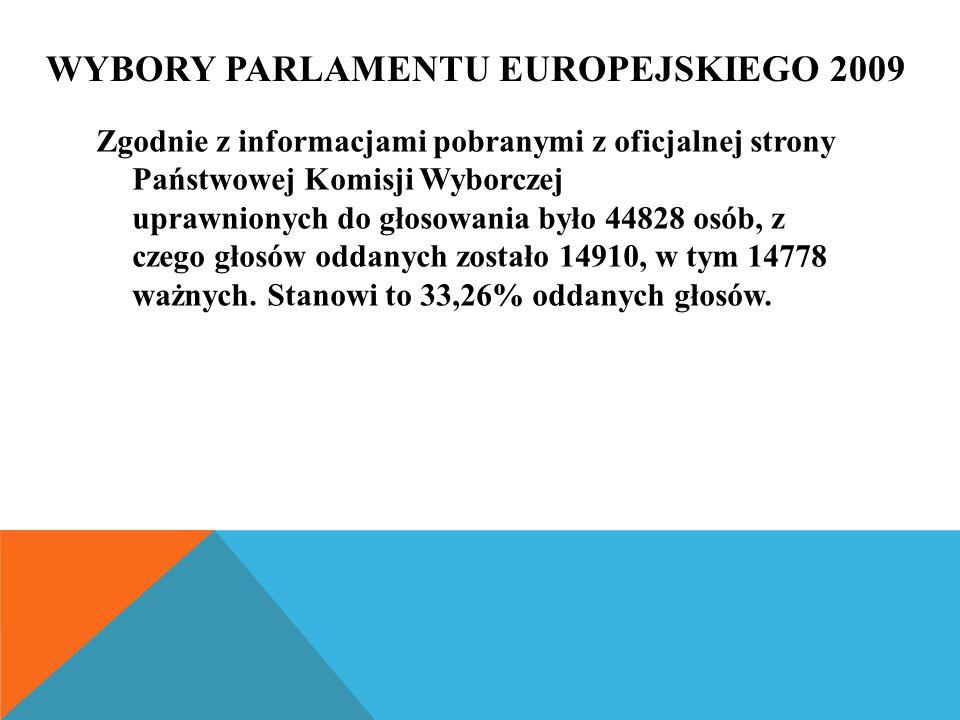 Zgodnie z informacjami pobranymi z oficjalnej strony Państwowej Komisji Wyborczej uprawnionych do głosowania było 44828 osób, z czego głosów oddanych zostało 14910, w tym 14778 ważnych.