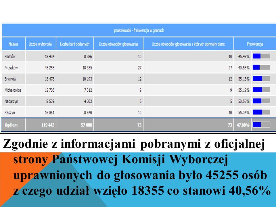 Zgodnie z informacjami pobranymi z oficjalnej strony Państwowej Komisji Wyborczej uprawnionych do głosowania było 45255 osób z czego udział wzięło 18355 co stanowi 40,56%