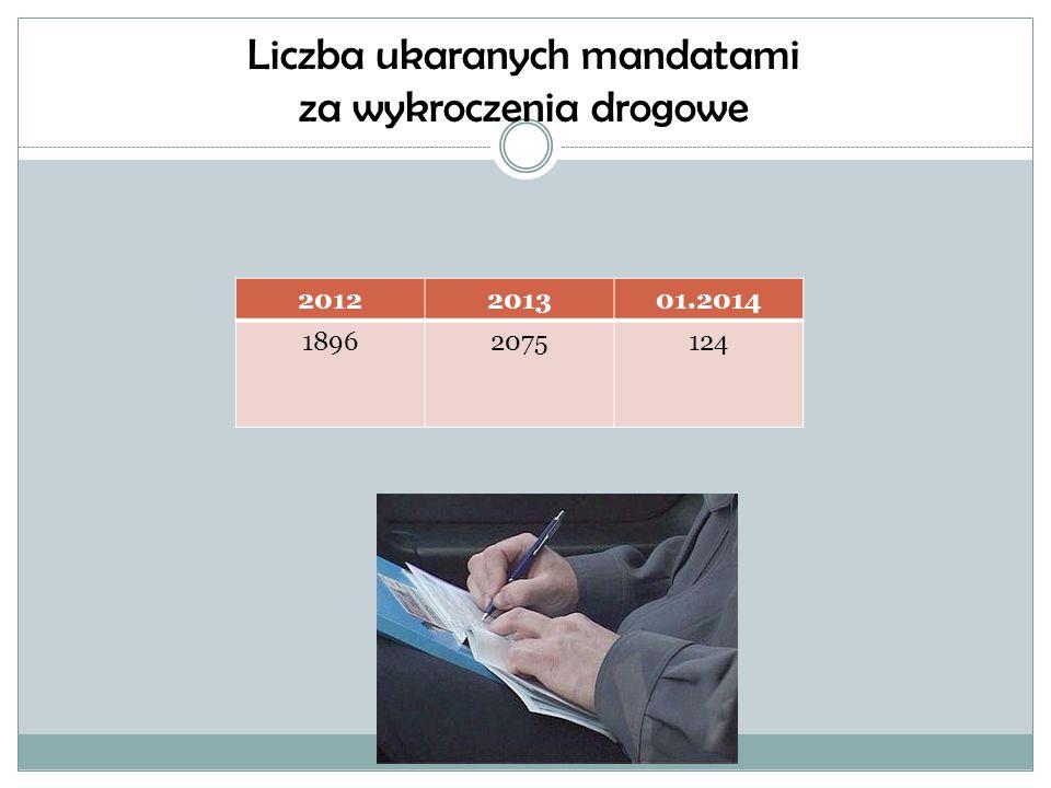 Liczba ukaranych mandatami za wykroczenia drogowe 2012201301.2014 18962075124