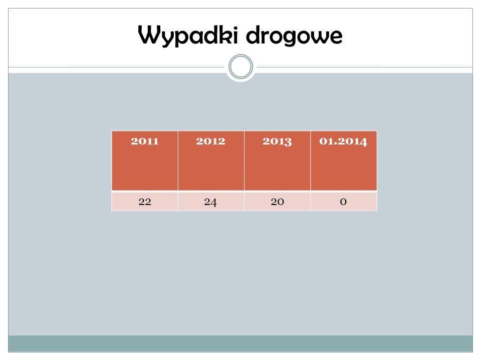 Ranni wskutek wypadków drogowych 20112012201301.2014 3128300