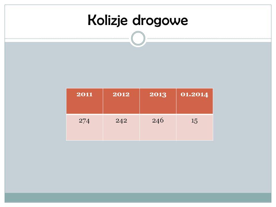 Kolizje drogowe 20112012201301.2014 27424224615