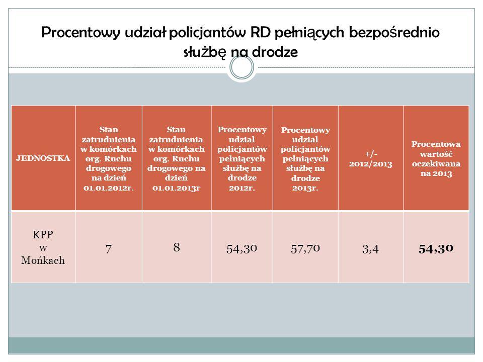 Liczba bada ń na zawarto ść alkoholu 20112012201301.2014 106481432014662858