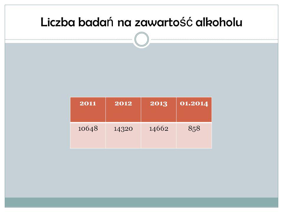 Ujawnienie i eliminowanie z ruchu drogowego kieruj ą cych po alkoholu 20112012201301.2014 2251621246