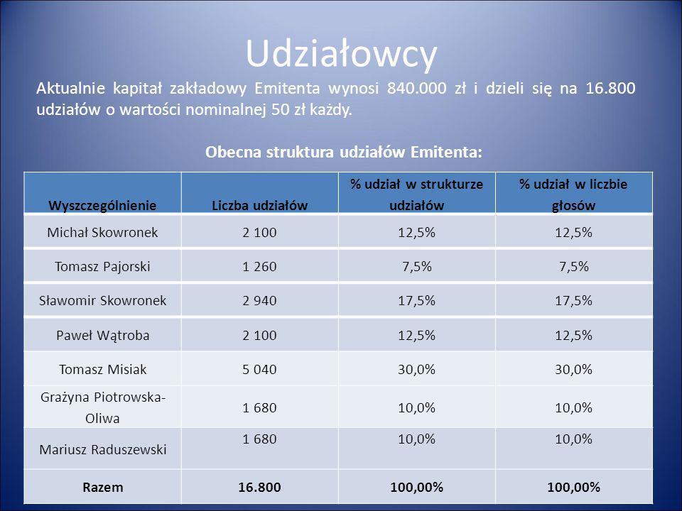 Udziałowcy Aktualnie kapitał zakładowy Emitenta wynosi 840.000 zł i dzieli się na 16.800 udziałów o wartości nominalnej 50 zł każdy. WyszczególnienieL