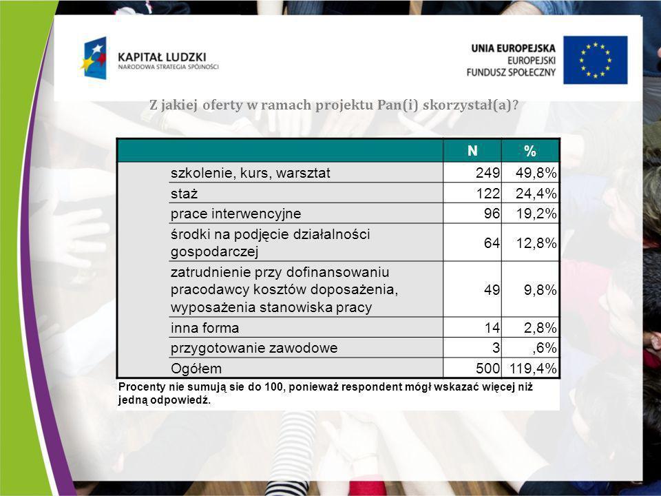 Z jakiej oferty w ramach projektu Pan(i) skorzystał(a)? N% szkolenie, kurs, warsztat24949,8% staż12224,4% prace interwencyjne9619,2% środki na podjęci