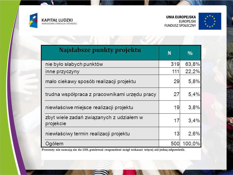 Najsłabsze punkty projektu N% nie było słabych punktów31963,8% inne przyczyny11122,2% mało ciekawy sposób realizacji projektu295,8% trudna współpraca z pracownikami urzędu pracy275,4% niewłaściwe miejsce realizacji projektu193,8% zbyt wiele zadań związanych z udziałem w projekcie 173,4% niewłaściwy termin realizacji projektu132,6% Ogółem500100,0% Procenty nie sumują sie do 100, ponieważ respondent mógł wskazać więcej niż jedną odpowiedź.