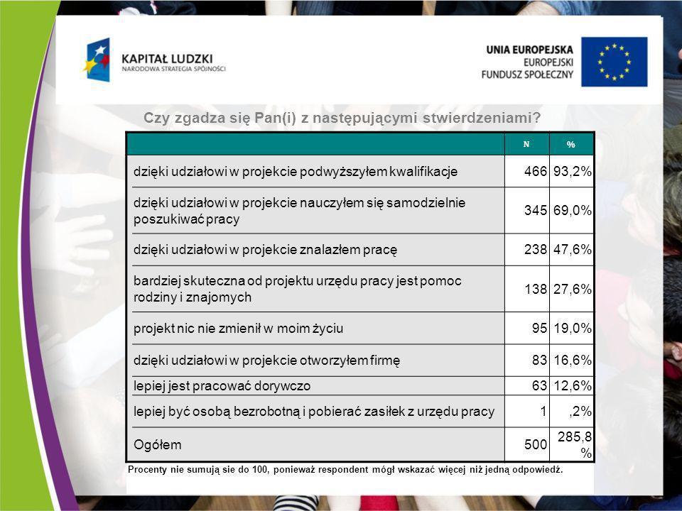 N% dzięki udziałowi w projekcie podwyższyłem kwalifikacje46693,2% dzięki udziałowi w projekcie nauczyłem się samodzielnie poszukiwać pracy 34569,0% dz