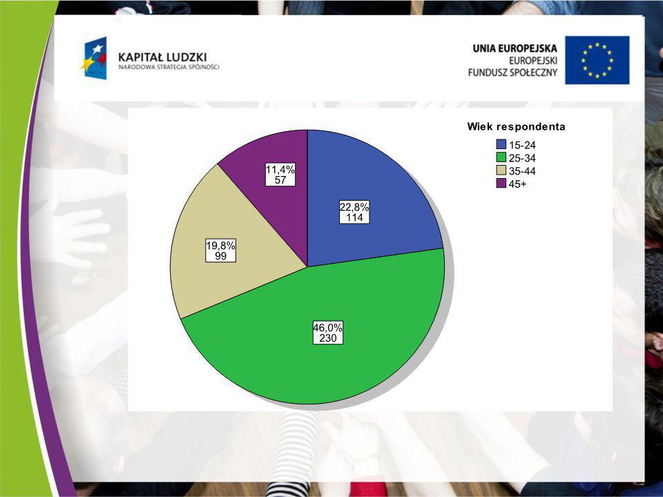 Mocne strony projektu N% dobra współpraca z pracownikami urzędu pracy 20340,6% ciekawy sposób realizacji projektu19539,0% dobre miejsce realizacji projektu13226,4% inne przyczyny12024,0% właściwy termin realizacji projektu10020,0% projekt nie miał mocnych punktów326,4% odpowiednia ilość zadań związanych z udziałem w projekcie 234,6% Ogółem500161,0% Procenty nie sumują sie do 100, ponieważ respondent mógł wskazać więcej niż jedną odpowiedź.