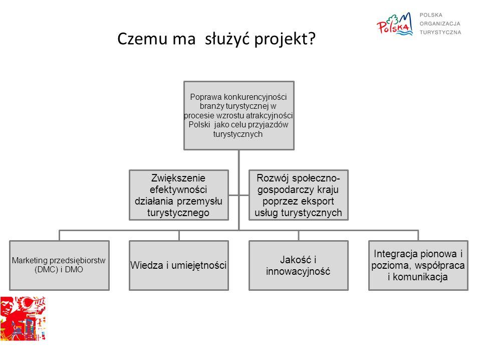 Czemu ma służyć projekt? Poprawa konkurencyjności branży turystycznej w procesie wzrostu atrakcyjności Polski jako celu przyjazdów turystycznych Marke