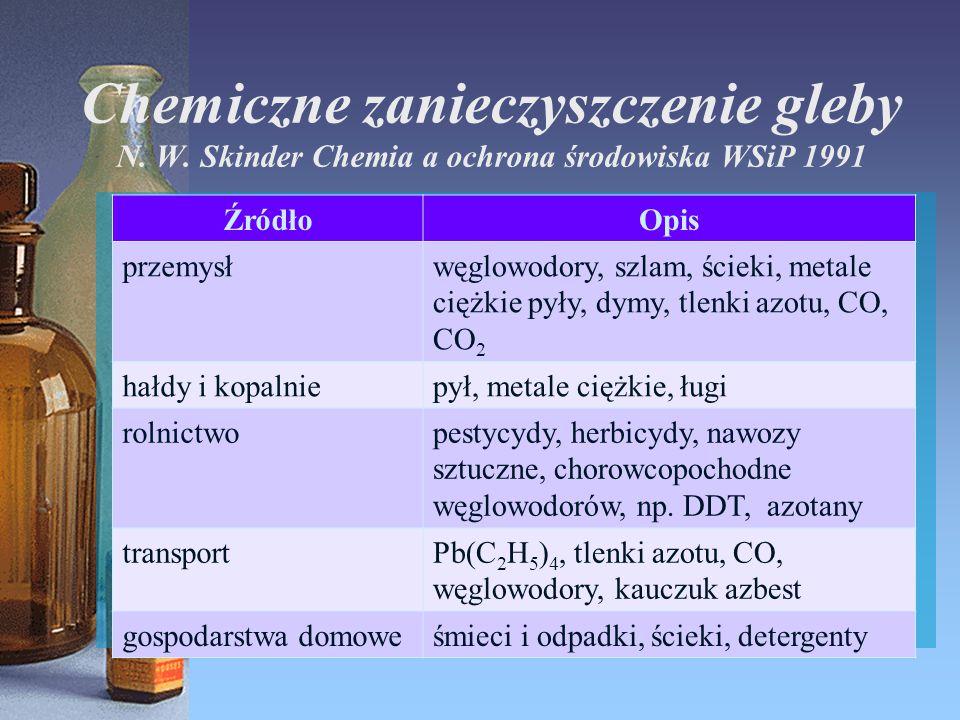 Chemiczne zanieczyszczenie gleby N. W.