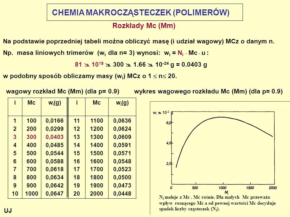 Rozkłady Mc (Mm) Na podstawie poprzedniej tabeli można obliczyć masę (i udział wagowy) MCz o danym n. Np. masa liniowych trimerów (w i dla n= 3) wynos