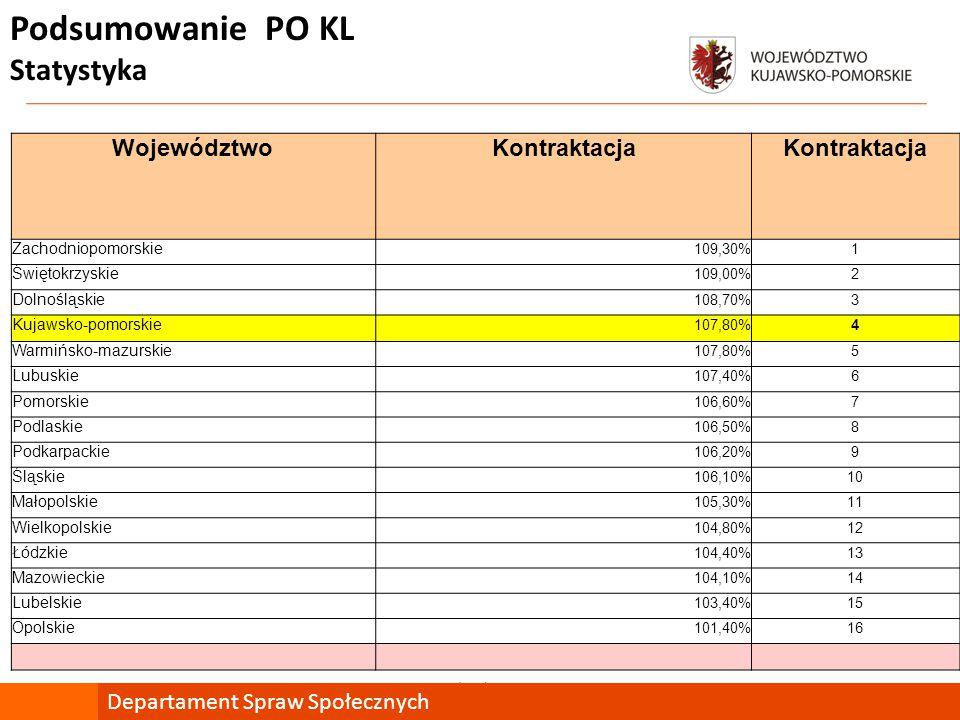 mojregion.eu Departament Spraw Społecznych WojewództwoKontraktacja Zachodniopomorskie 109,30%1 Świętokrzyskie 109,00%2 Dolnośląskie 108,70%3 Kujawsko-pomorskie 107,80%4 Warmińsko-mazurskie 107,80%5 Lubuskie 107,40%6 Pomorskie 106,60%7 Podlaskie 106,50%8 Podkarpackie 106,20%9 Śląskie 106,10%10 Małopolskie 105,30%11 Wielkopolskie 104,80%12 Łódzkie 104,40%13 Mazowieckie 104,10%14 Lubelskie 103,40%15 Opolskie 101,40%16 Podsumowanie PO KL Statystyka