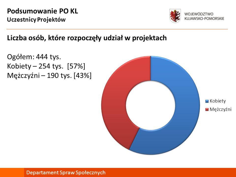 Podsumowanie PO KL Uczestnicy Projektów Liczba osób, które rozpoczęły udział w projektach Ogółem: 444 tys.