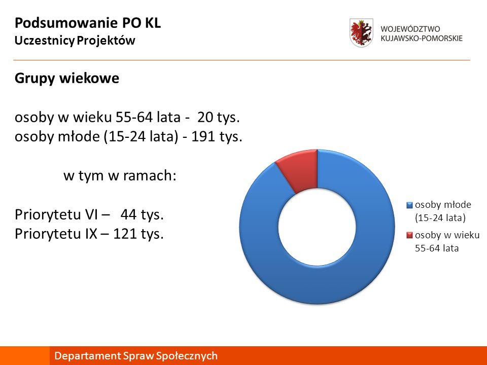 Podsumowanie PO KL Uczestnicy Projektów Grupy wiekowe osoby w wieku 55-64 lata - 20 tys.
