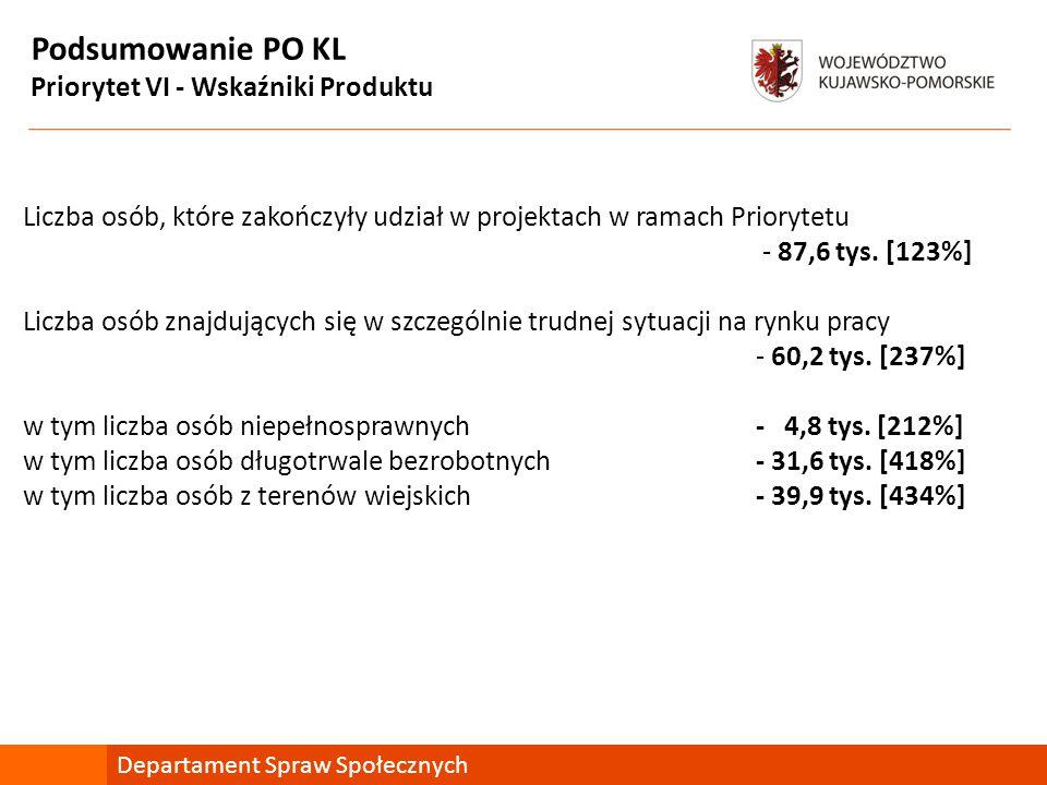 Podsumowanie PO KL Priorytet VI - Wskaźniki Produktu Departament Spraw Społecznych Liczba osób, które zakończyły udział w projektach w ramach Priorytetu - 87,6 tys.