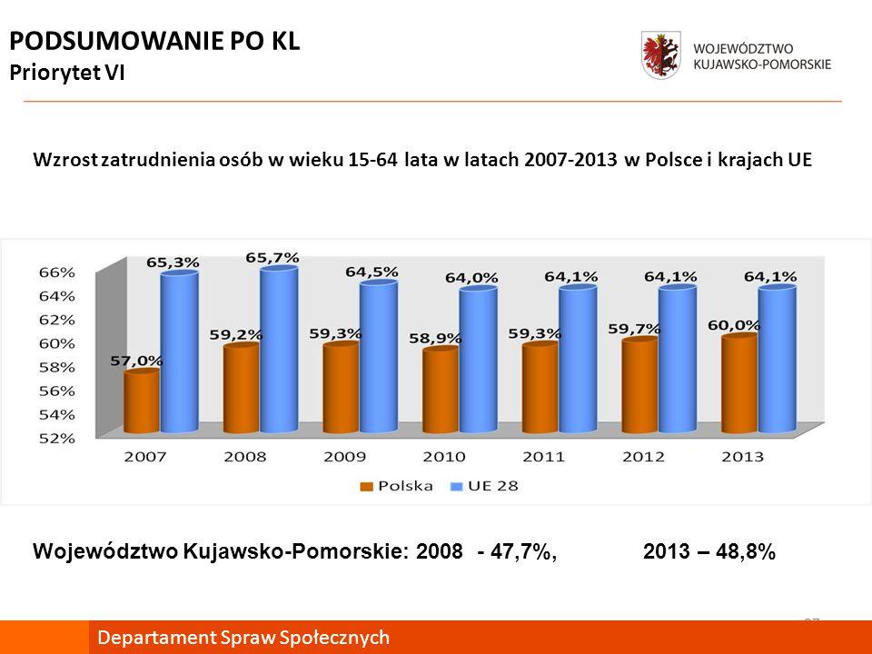 27 Departament Spraw Społecznych PODSUMOWANIE PO KL Priorytet VI Wzrost zatrudnienia osób w wieku 15-64 lata w latach 2007-2013 w Polsce i krajach UE Województwo Kujawsko-Pomorskie: 2008 - 47,7%, 2013 – 48,8%