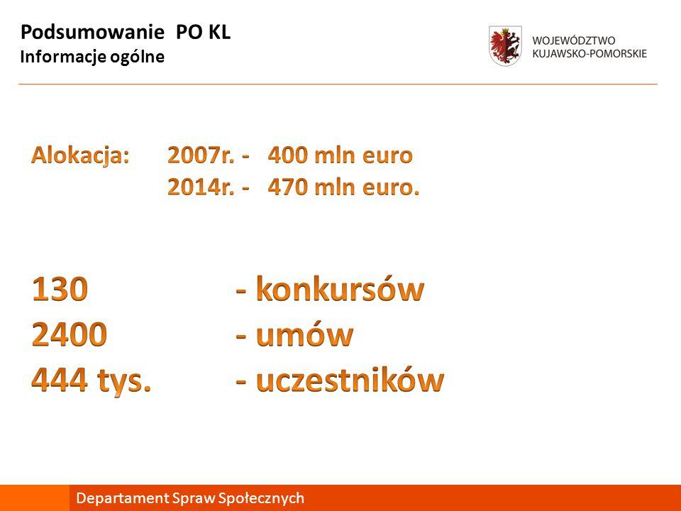 Podsumowanie PO KL Statystyka Departament Spraw Społecznych