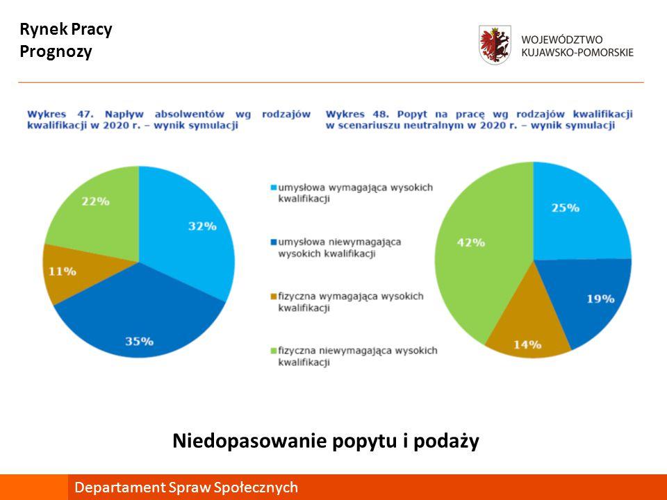 Prognozy Departament Spraw Społecznych Niedopasowanie popytu i podaży