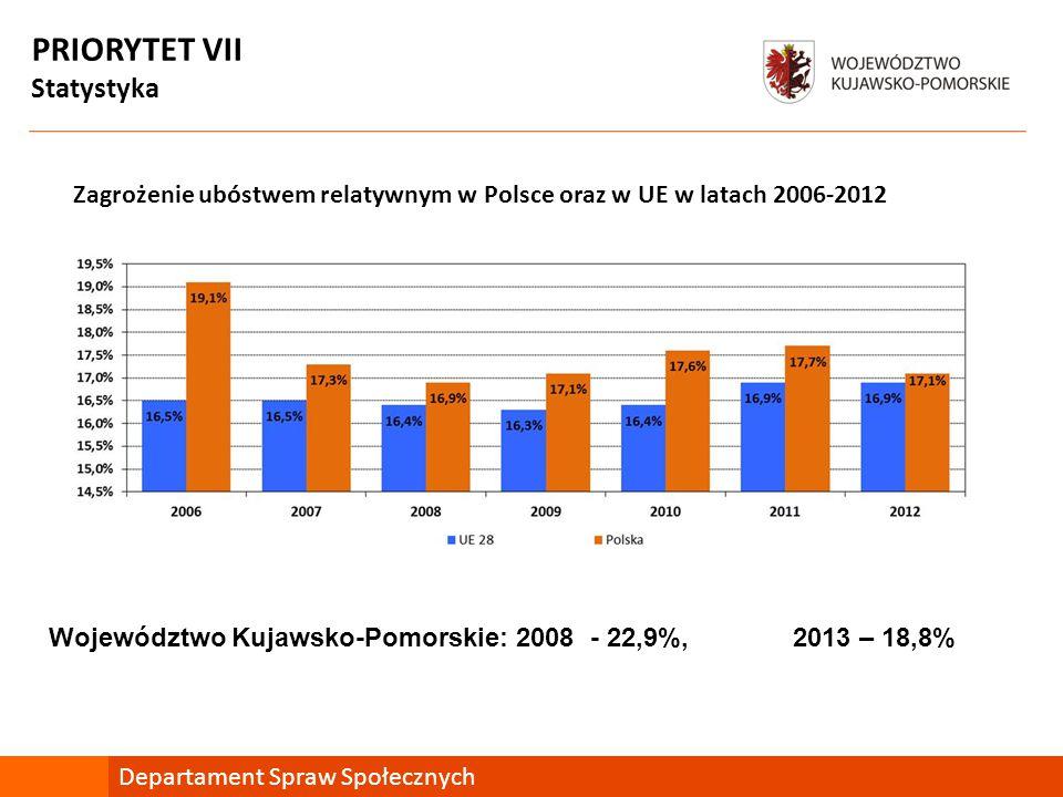 PRIORYTET VII Statystyka Departament Spraw Społecznych Zagrożenie ubóstwem relatywnym w Polsce oraz w UE w latach 2006-2012 Województwo Kujawsko-Pomorskie: 2008 - 22,9%, 2013 – 18,8%