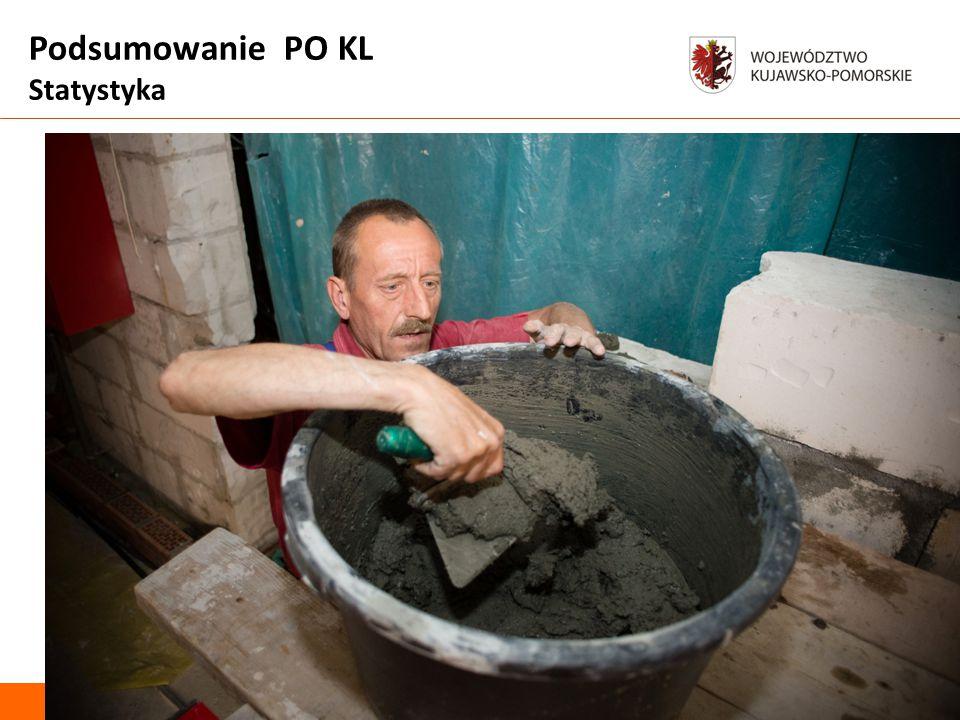 Podsumowanie PO KL Uczestnicy Projektów Status na rynku pracy Bezrobotni - 144 tys.