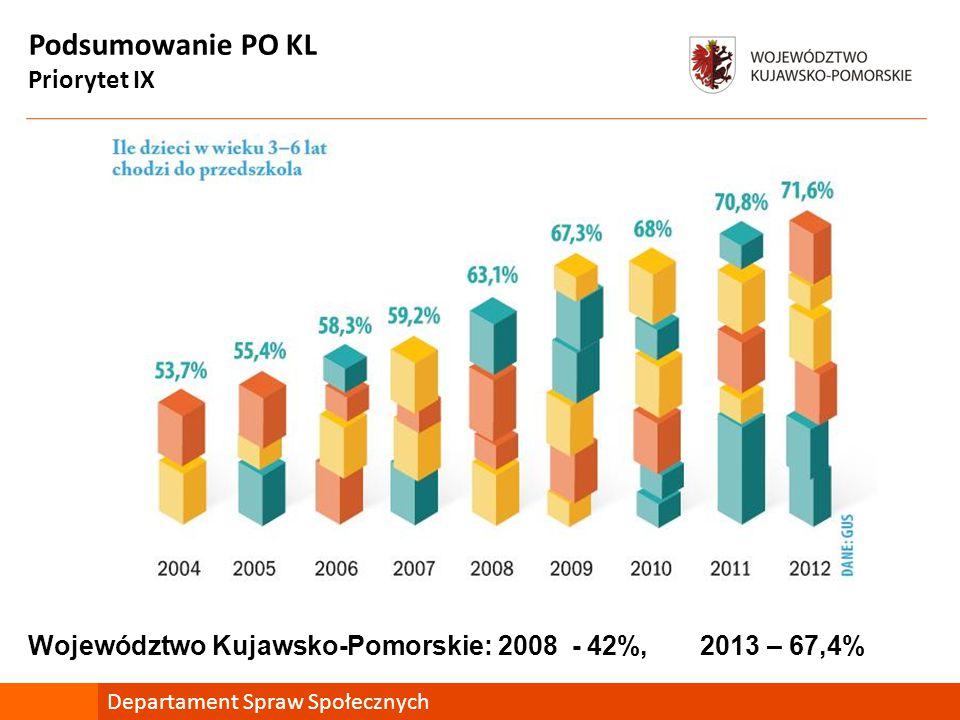 Podsumowanie PO KL Priorytet IX Departament Spraw Społecznych Województwo Kujawsko-Pomorskie: 2008 - 42%, 2013 – 67,4%