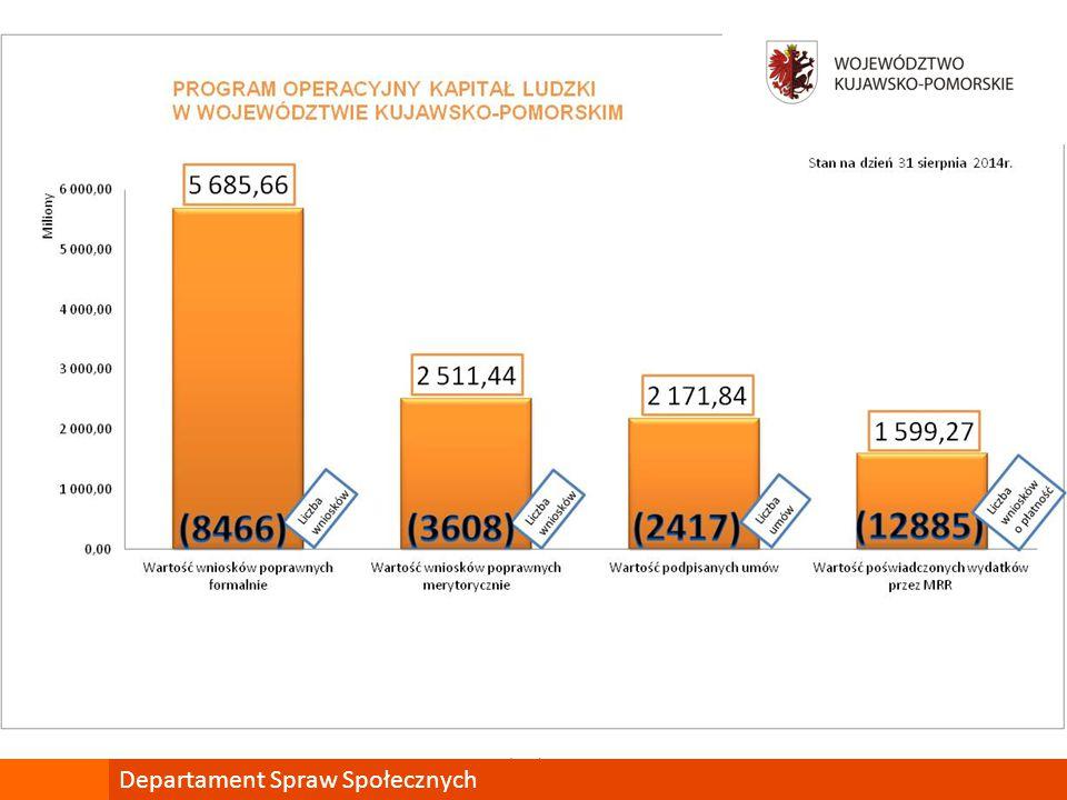 Badanie skuteczności wsparcia PO KL Priorytet VI Departament Spraw Społecznych Najpopularniejsze formy wsparcia to szkolenia 62% (PL 67%) i doradztwo zawodowe 47% (PL48%), 90% uczestników twierdzi, że poziom szkoleń jest dopasowany do ich umiejętności, 96% uczestników jest zadowolona z udziału w projektach, 90% uczestników deklaruje, iż udział w projekcie miał wpływ na wzrost pewności siebie, wzrost motywacji do pracy i chęci do dalszej nauki.