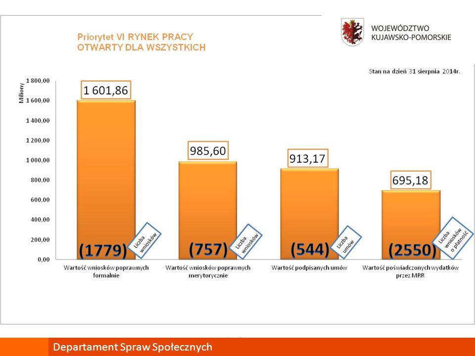Podsumowanie PO KL Priorytet VIII – Regionalne kadry gospodarki Departament Spraw Społecznych