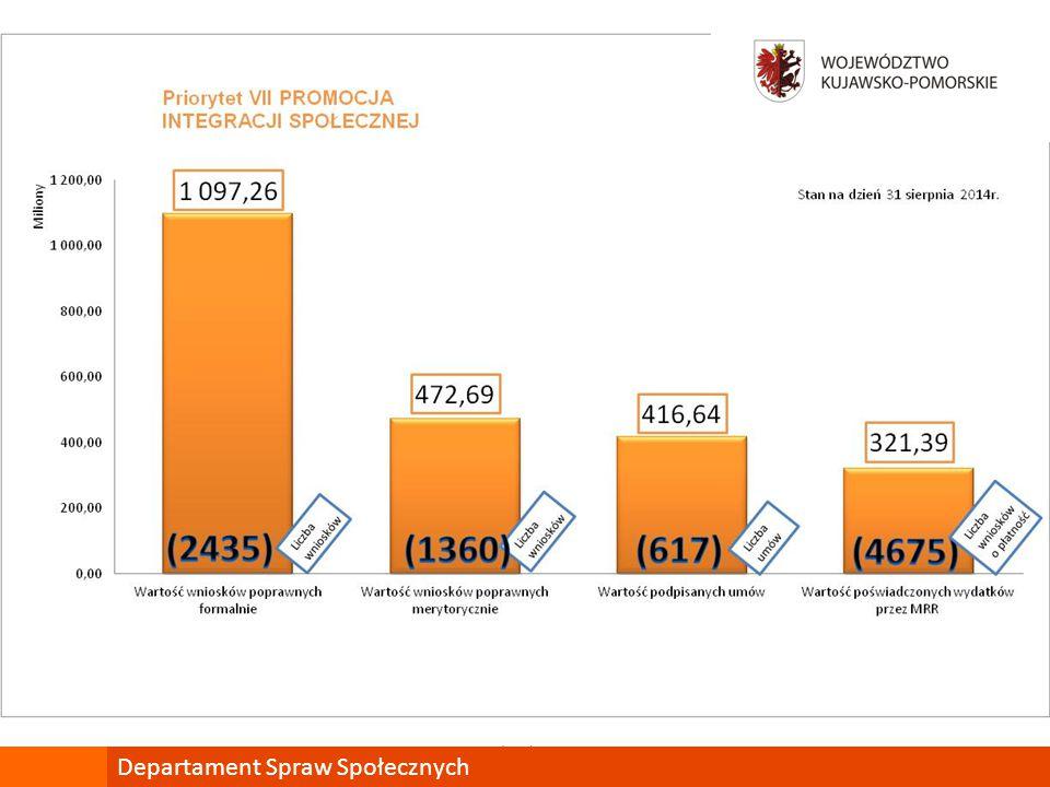 Podsumowanie PO KL Priorytet VIII - Wskaźniki Produktu Departament Spraw Społecznych Liczba przedsiębiorstw, które zostały objęte wsparciem w zakresie projektów szkoleniowych – 4143 [56%] Liczba pracujących osób dorosłych, które zakończyły udział w projektach szkoleniowych – 51,7 tys.